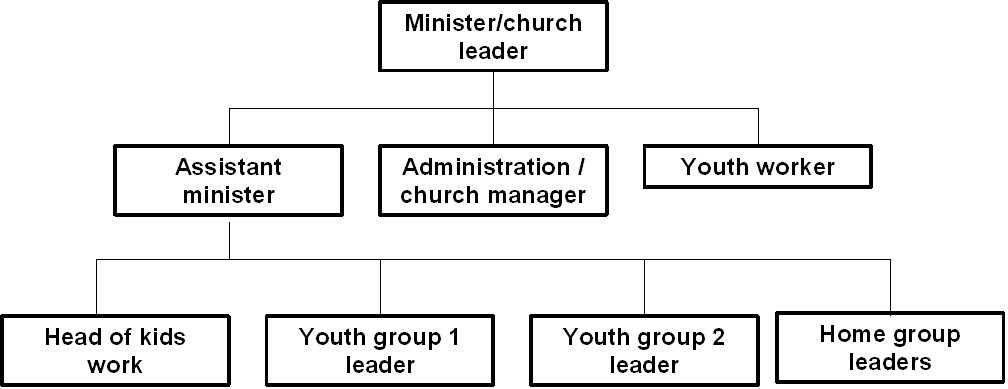 the roles of christian ministry leaders in the church and society The role of women in the local church the proliferation of female clergy within the christian church the role of women in local christian assemblies has been a matter of debate women should be encouraged to take their place in all areas of church leadership and ministry 8 many other.