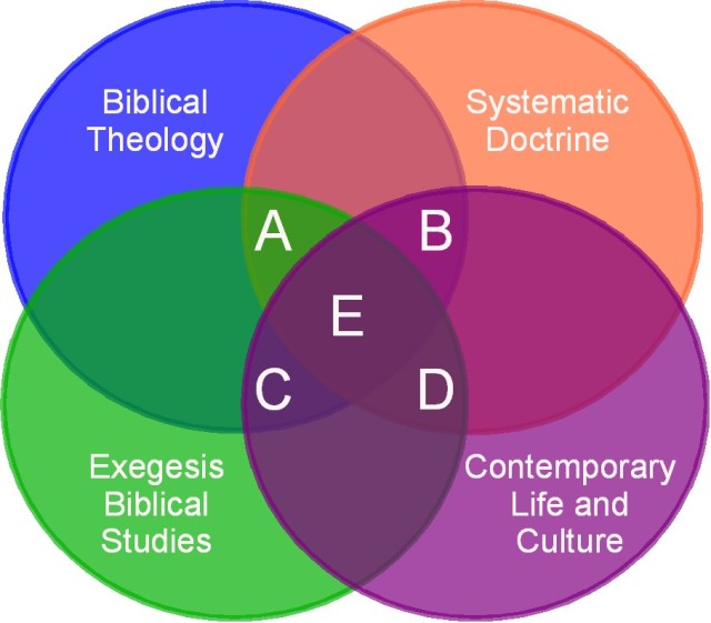 bt_systematics_exegesis_culture