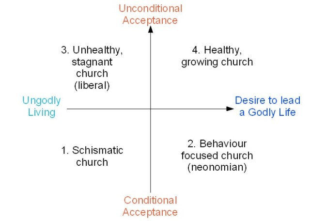 chruch-acceptance-godliness-1