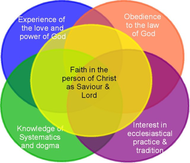 Faith love tradition knowledge experience
