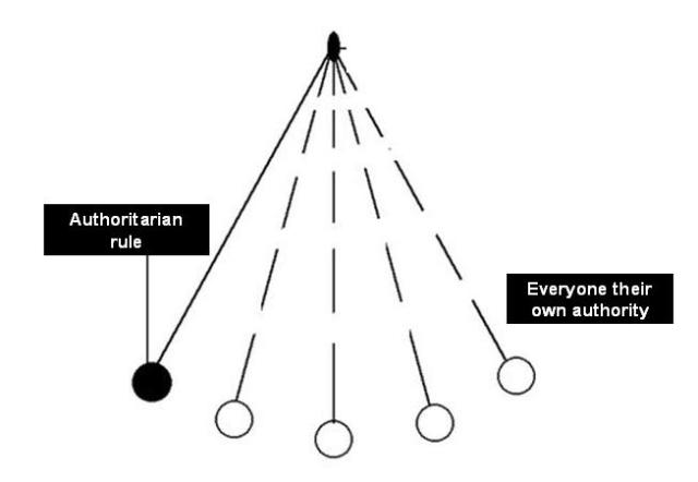 authority pendulum