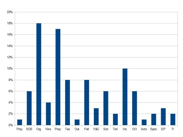 Sept 13 to Feb 14 task graph