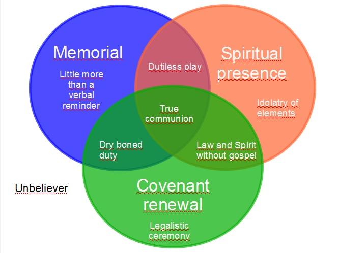 Holy Communion In A Venn Diagram Transforming Grace
