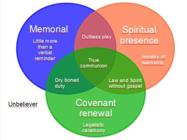 communion-venn-diagram